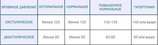 Давление 60 на 40 у беременной 33