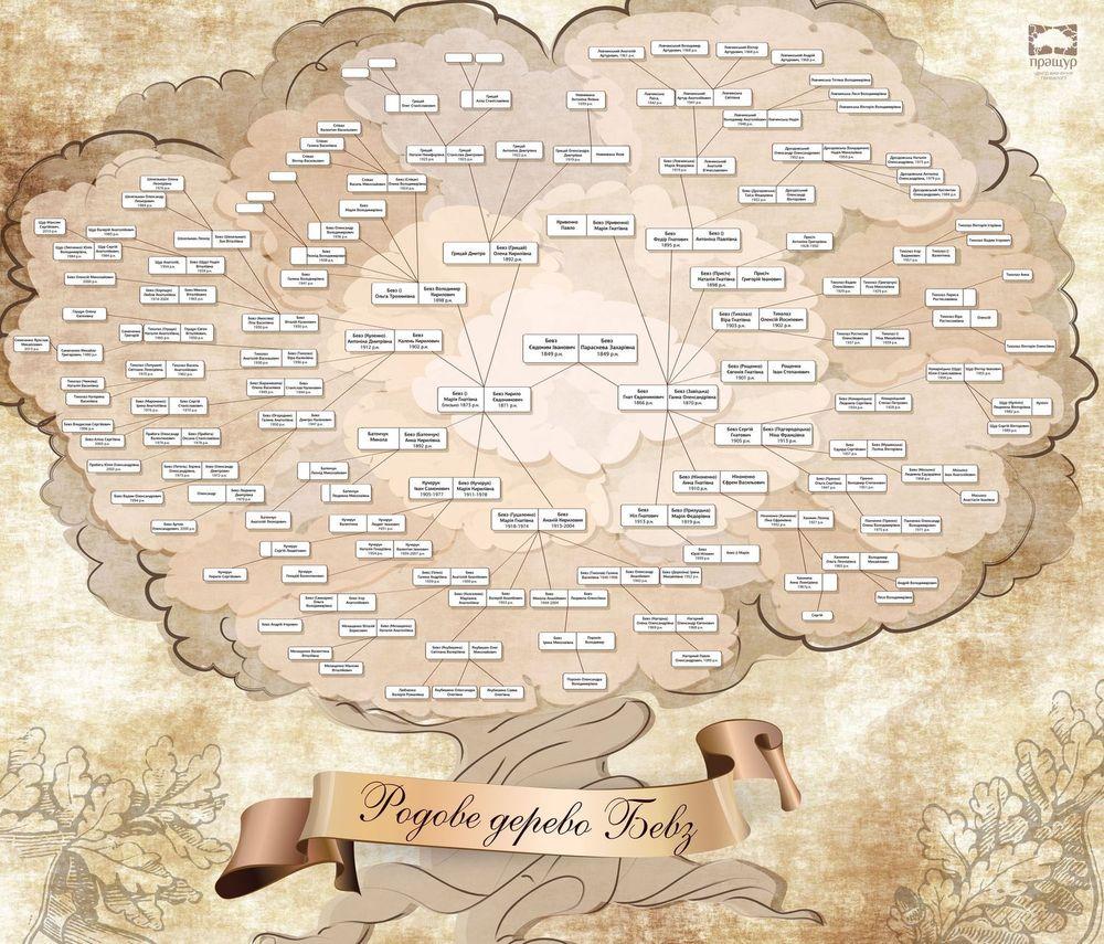 Раскраски родословное дерево 4