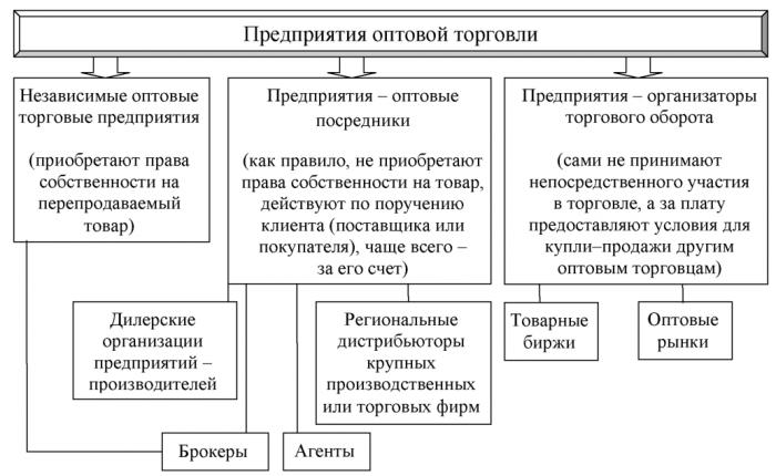 курсовая работа на тему формирование ассортимента и управление товарными запасами