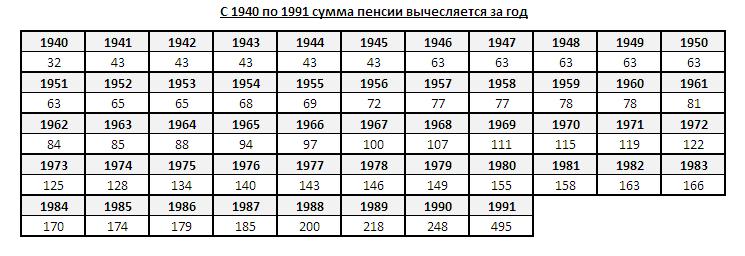 Как рассчитать пенсию 1952 года рождения пенсионный фонд личный кабинет в белгороде