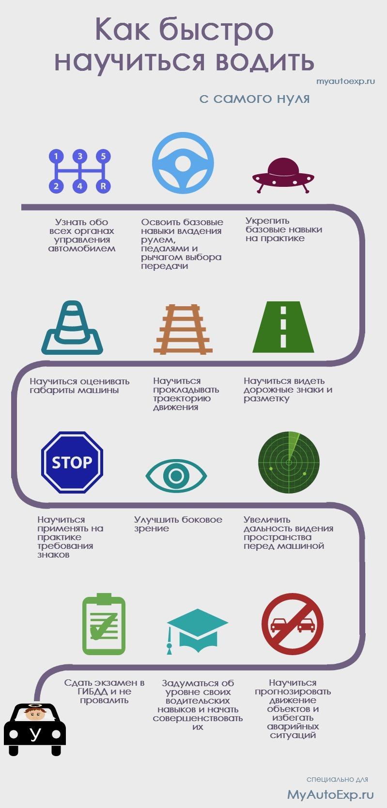 Схема вождения механики