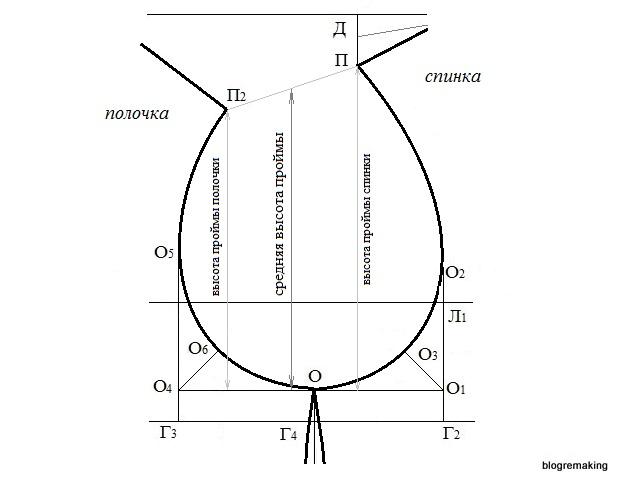 2e2bb62e3622fe0 Выкройка одношовного рукава (ЦОТШЛ). Пошаговое построение. Blogremaking  блог о шитье