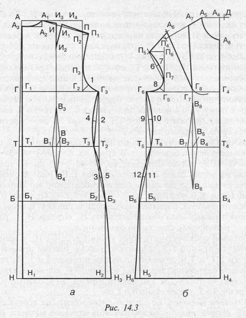 Как сделать выкройку плечевого изделия